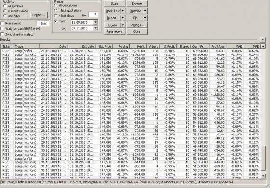 80 % убыточных сделок (картинки внутри)