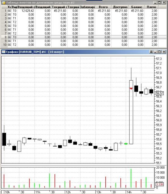 pump and dump ММВБ валютная секция