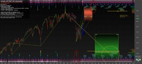 S&P500 и циклы