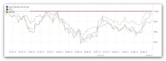 Полгода просматривается отличная корреляция с Asia/Pacific Oil & Gas