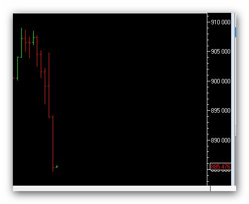 Пока не сократите ГО,,Я рынок двигать не буду.