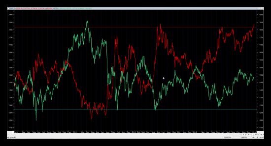 Корреляция (Correlation) RI-SI-MICEX