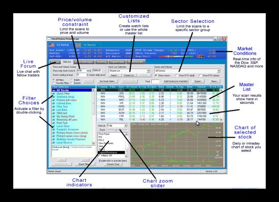 В режиме реального времени Stock Screener с оповещением.
