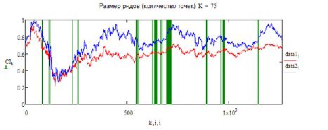 Статистический арбитраж отрицательно коррелированных активов.