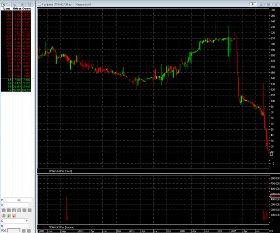 Если трансаэро банкрот - то почему его акции продолжают торговаться?