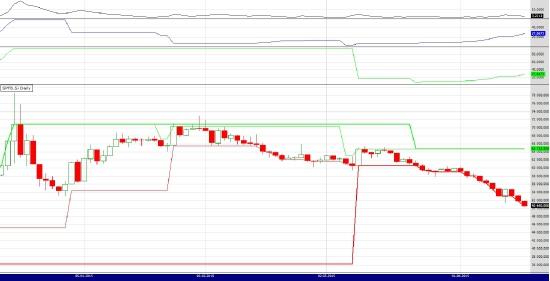 Брент, РТС, Доллар/Рубль 16.04.15