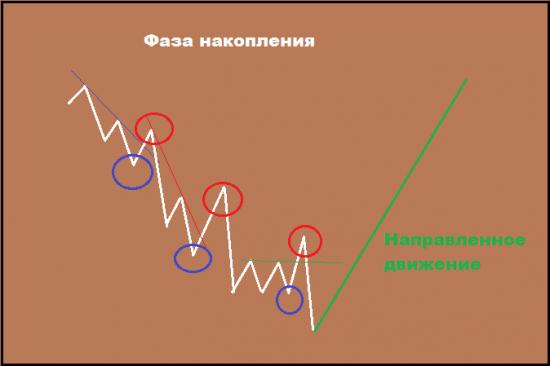 Фазы движения цены