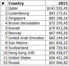 Топ-10 стран по уровню ВВП на душу населения