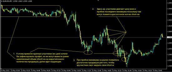 EUR USD Интерпритация пятницы