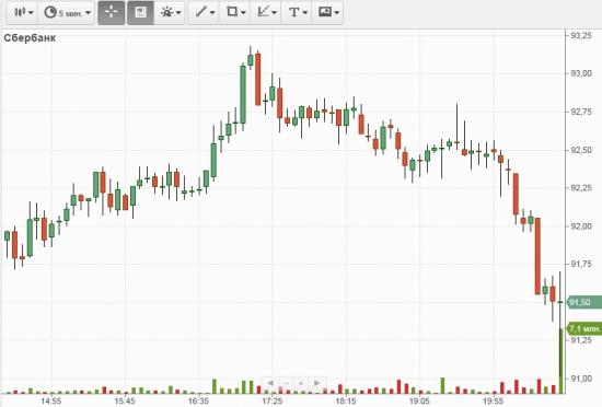 Газпром, заключительные секунды торгов 21 июня.