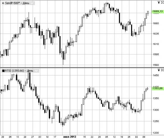 Корреляция RTSI и S&P500