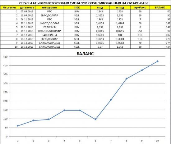 ★  MasterYoda  ★   Подводим итоги: текущая статистика опубликованных торговых сигналов