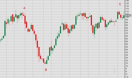 Неожиданный прогноз по Сбербанку