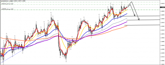 EURUSD H1 29.11.2013