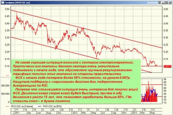 Среднесрочный взгляд на наш рынок.