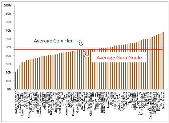 Финансовые гуру показывают поразительную точность прогнозирования в 47,4% (КОПИПАСТ)