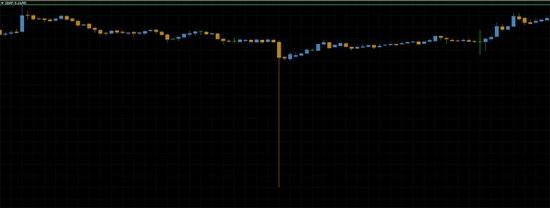 Вынос по стопам, характер рынка и паттерны сегодняшнего утра