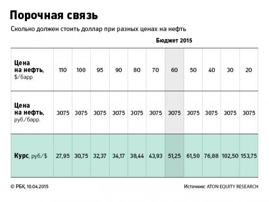 Курс рубля\доллара в зависимости от цен на нефть (таблица)