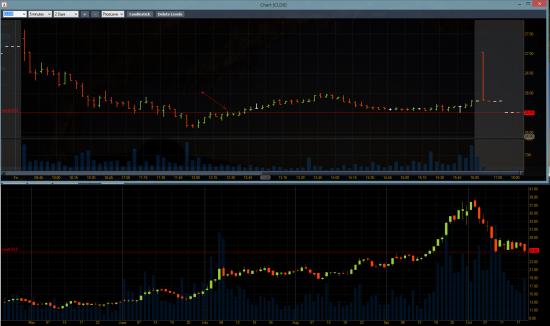 NYSE Уровни 2 ver.
