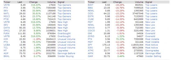 Почему не резиденты , инвесторы не идут на наш фондовый рынок !!!