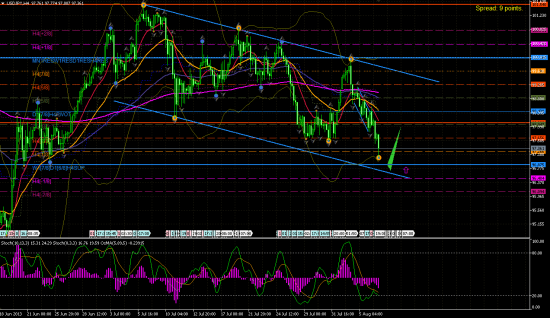 USD/JPY H4.