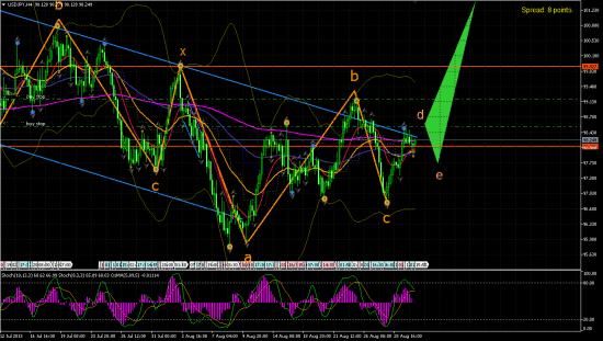 USD/JPY H4.