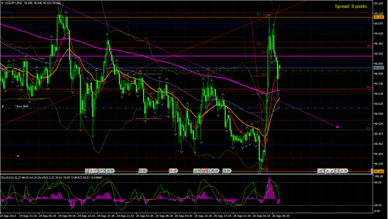 USD/JPY h1.