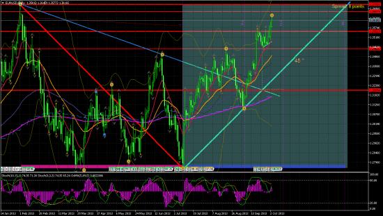 EUR/USD Д1 (теханализ)