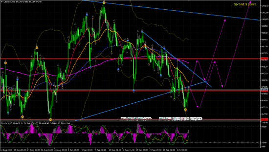 USD/JPY h1.