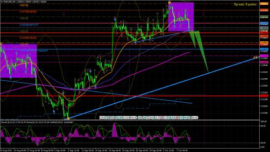 EUR/USD H4.