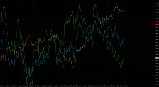График корреляции usd/jpy h4, eur/jpy, eur/usd