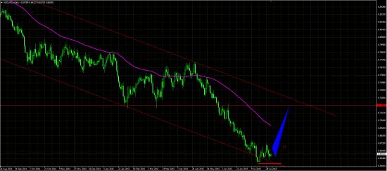 NZD\USD D1
