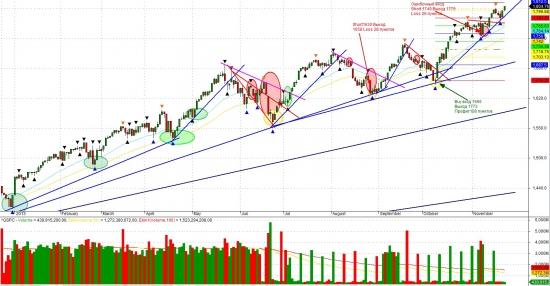 Взгляд на S&P500