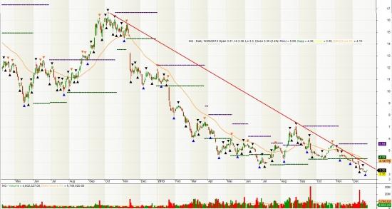 Акции золотодобывающих компаний