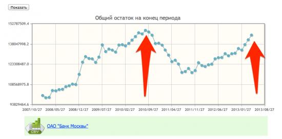 депозитна подушка Банка Москвы