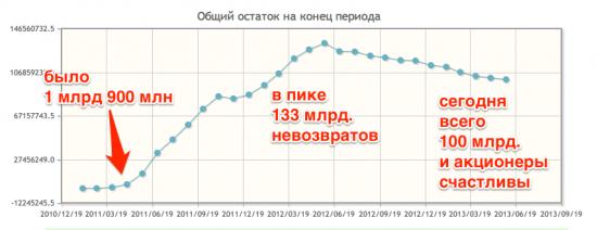 Банк Москвы, невозвраты