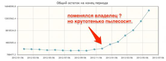 Югра , рост депозитов