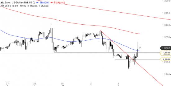 и опять неплохой сигнал по EUR/USD ))
