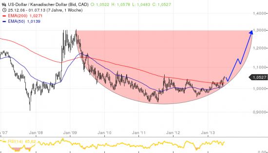 долгосрочный сигнал по USD/CAD TP 1.20 -1.30  ))