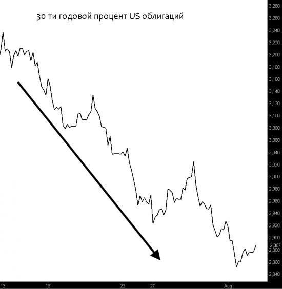 вероятность повышения US ставки