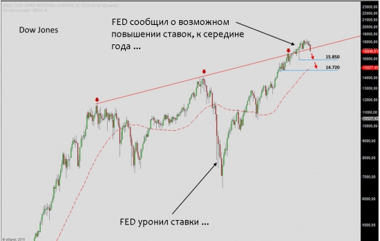 Dow Jones: Небо нас подождёт