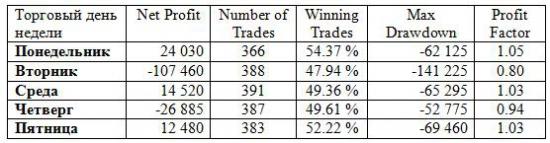 Лучший торговый день для fRTS – только факты