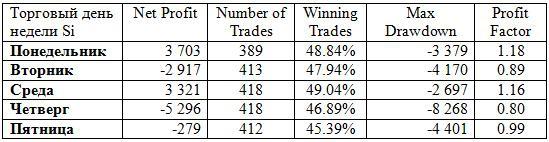 Лучший торговый день для fSi – не только факты