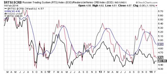 Визуальные прокси нашего рынка – акции, риск, валюта