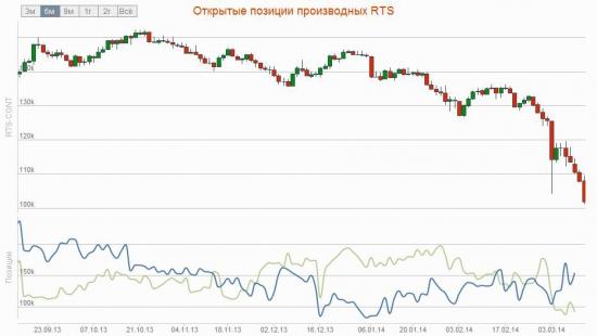 Почему биржа повысила ГО, рост RTSVX и обзор открытых позиций