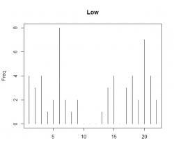 Динамика месячного аукциона торговцев волатильностью RTSVX