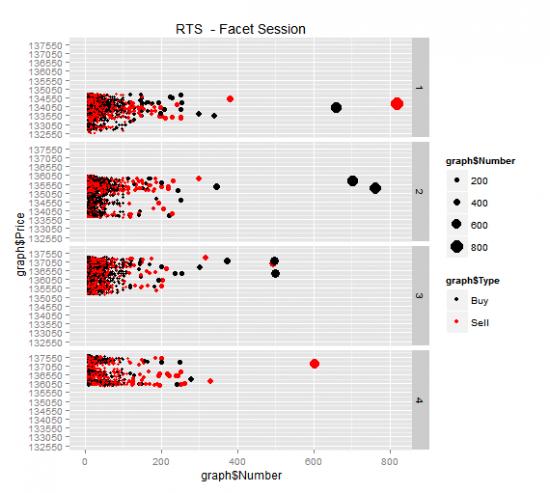 Визуализация обьемов сделок RTS и Si с помощью R