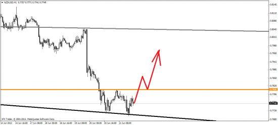 Обзор валютного рынка на 24-28.06.2013