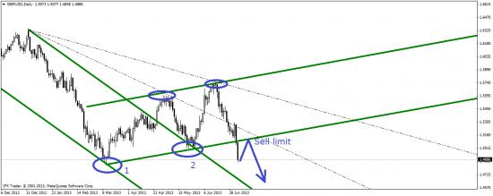 Обзор валютного рынка 08-12.07.2013