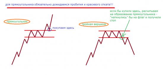 Прямоугольник – фигура продолжения тенденции